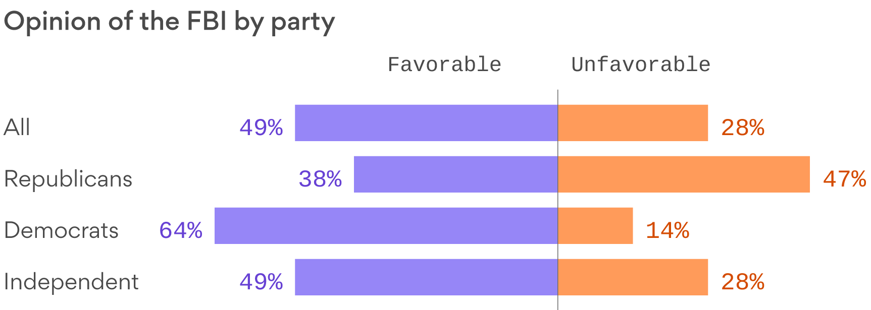 Opinion of the FBI by Party