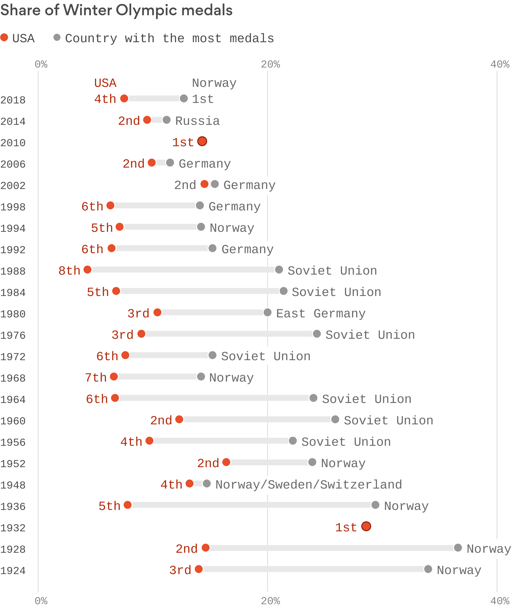 How the USA has performed over Winter Olympics history