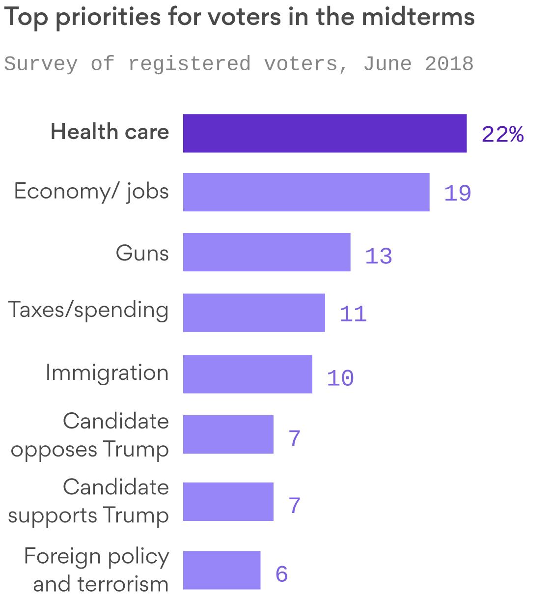 Between the lines: Health care is top voter priority in 2018