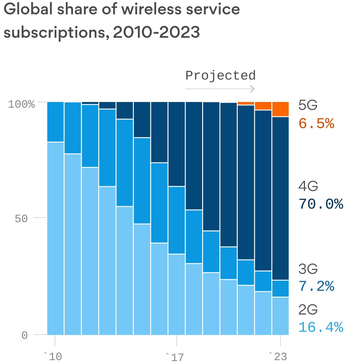 A 5G reality check
