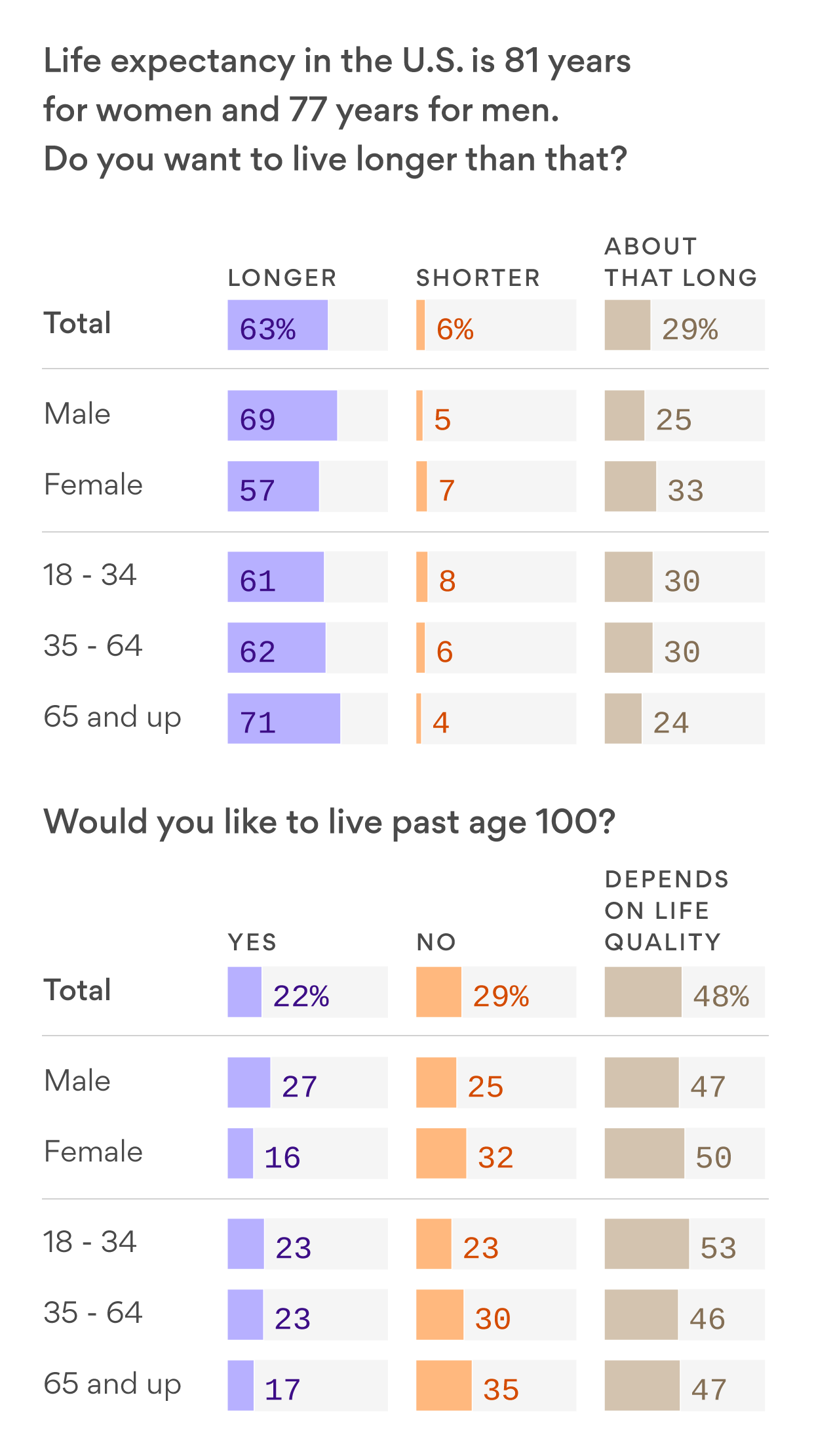 Exclusive poll: People want to live longer, but maybe not to 100