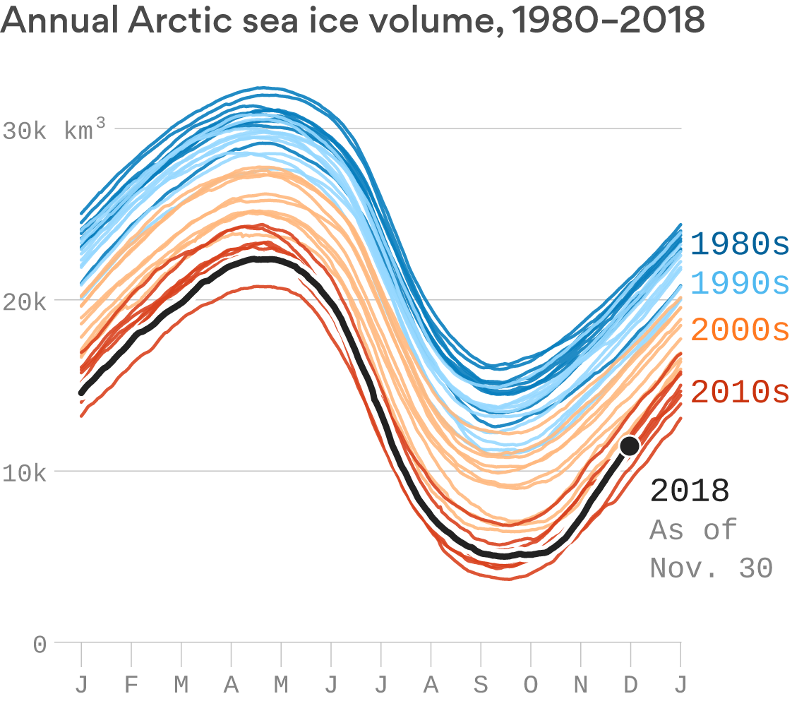 The Arctic is unraveling as climate change intensifies