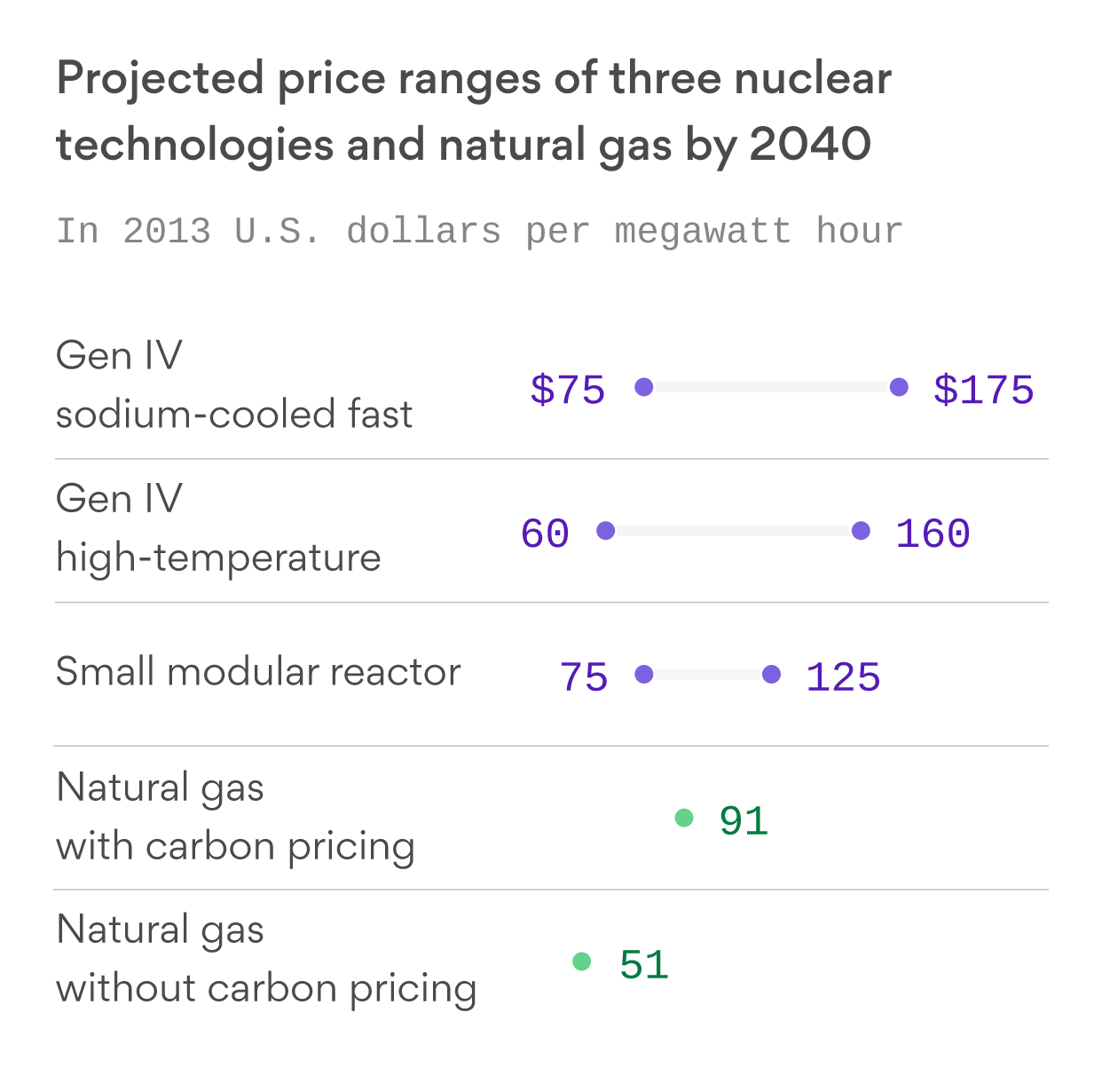 Nuclear energy could be competitive, but it requires pricing carbon