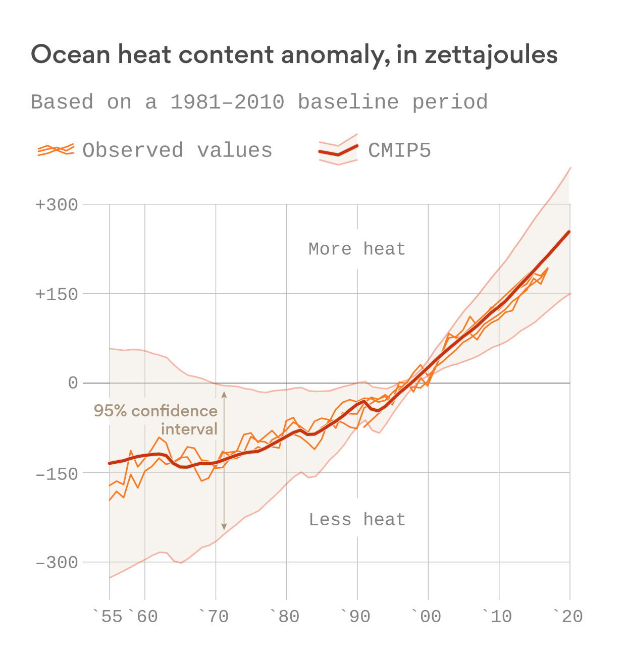World's oceans are hottest on record in 2018