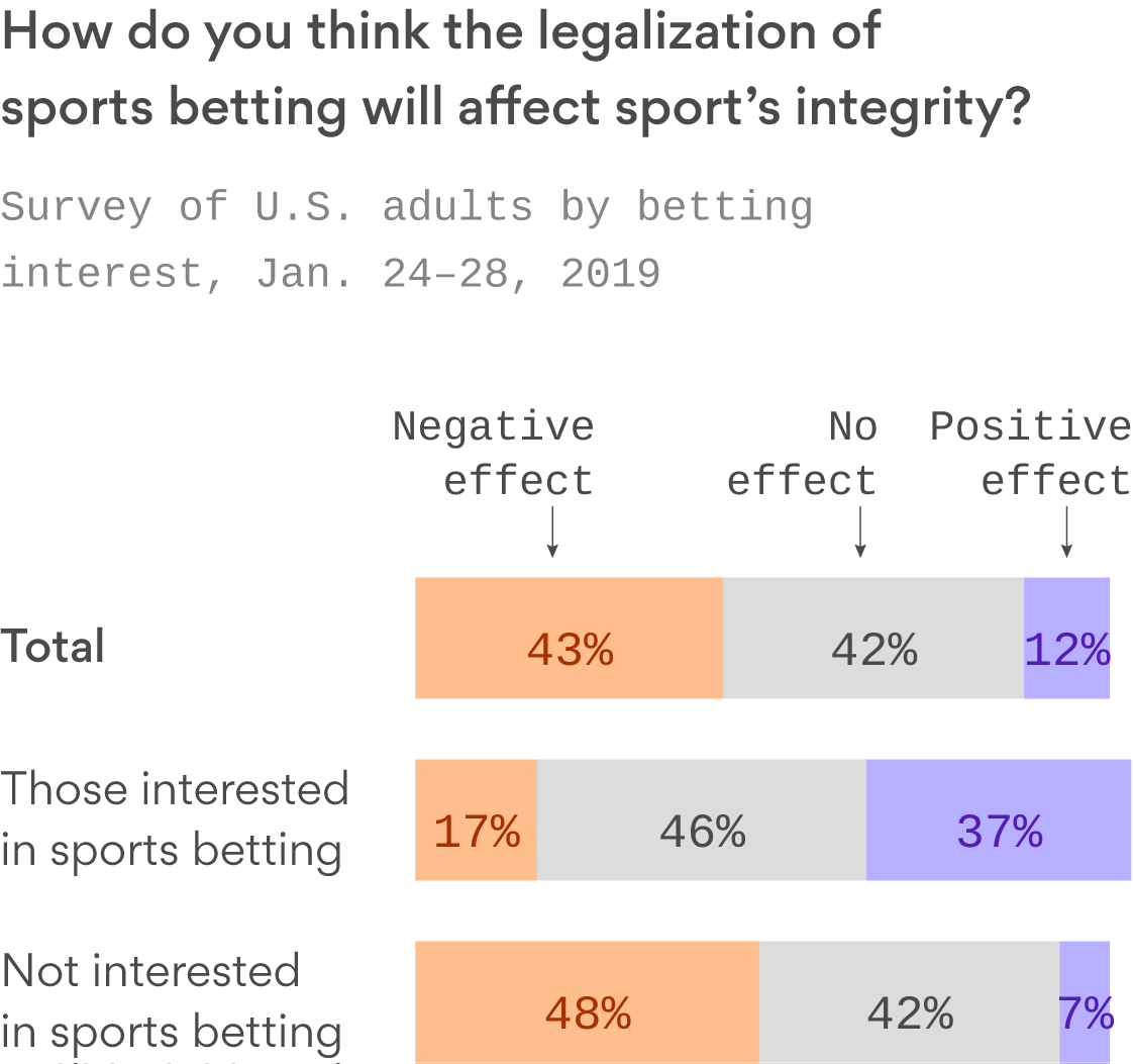 Poll: Americans think legalized sports betting will hurt the integrity of the game