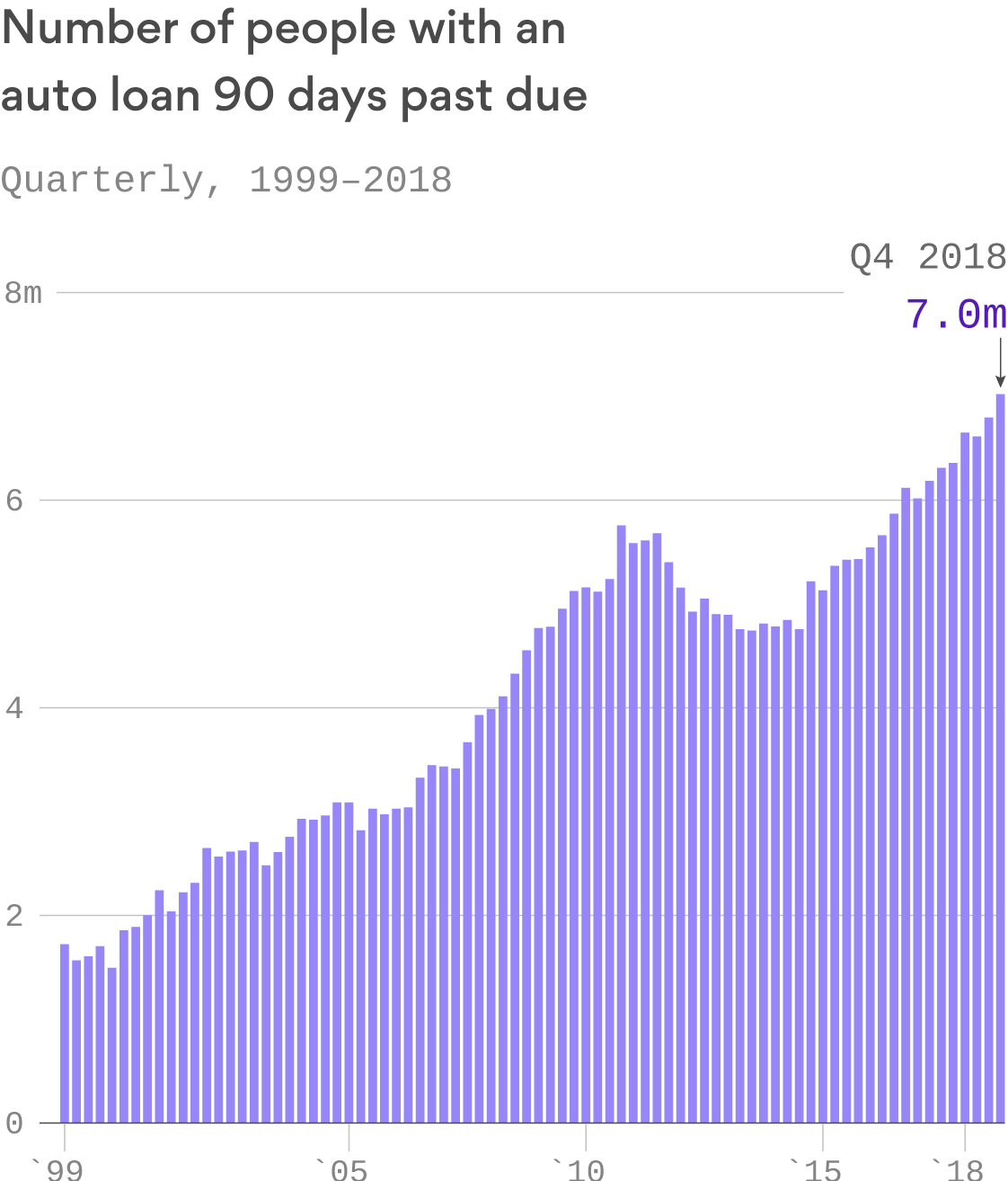 Delinquent car loans hit record highs