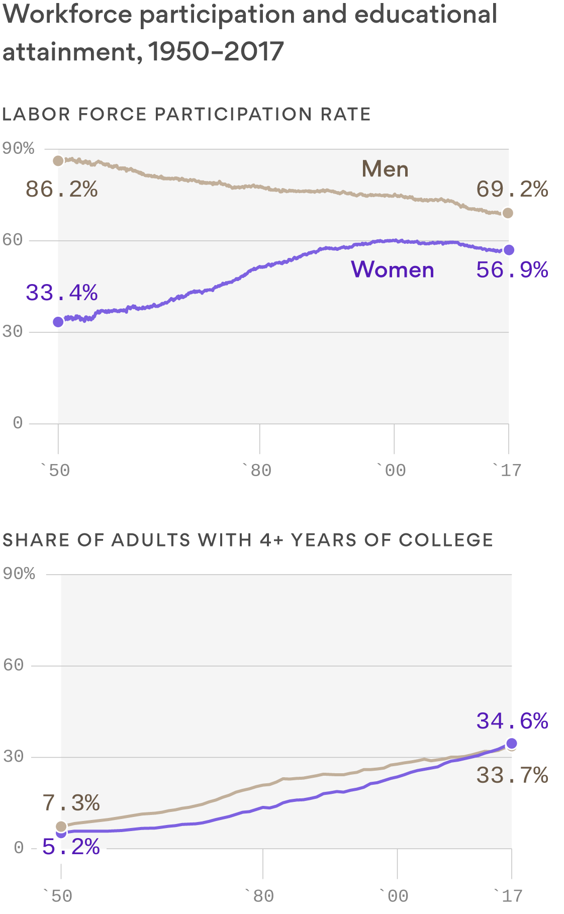 Women now more educated than men, but lag in workforce