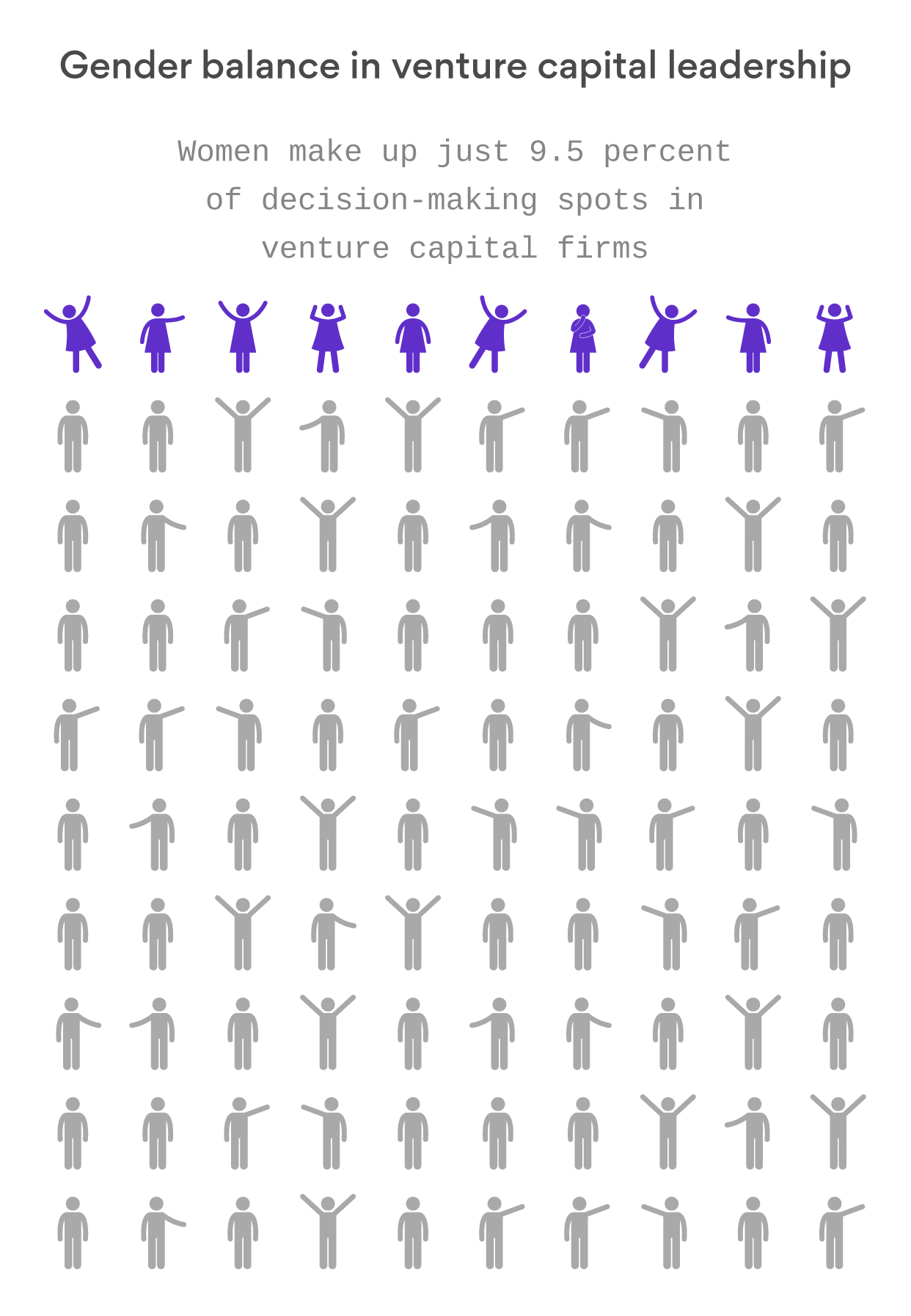 Only 9.65% of decision-makers at U.S. venture capital firms are women