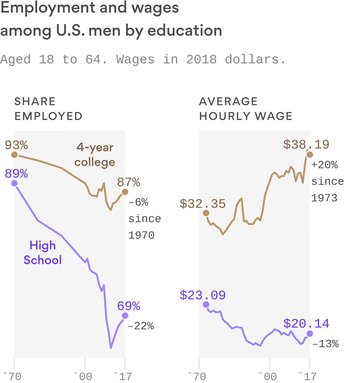 Young, uneducated men are losing their place in the American workforce