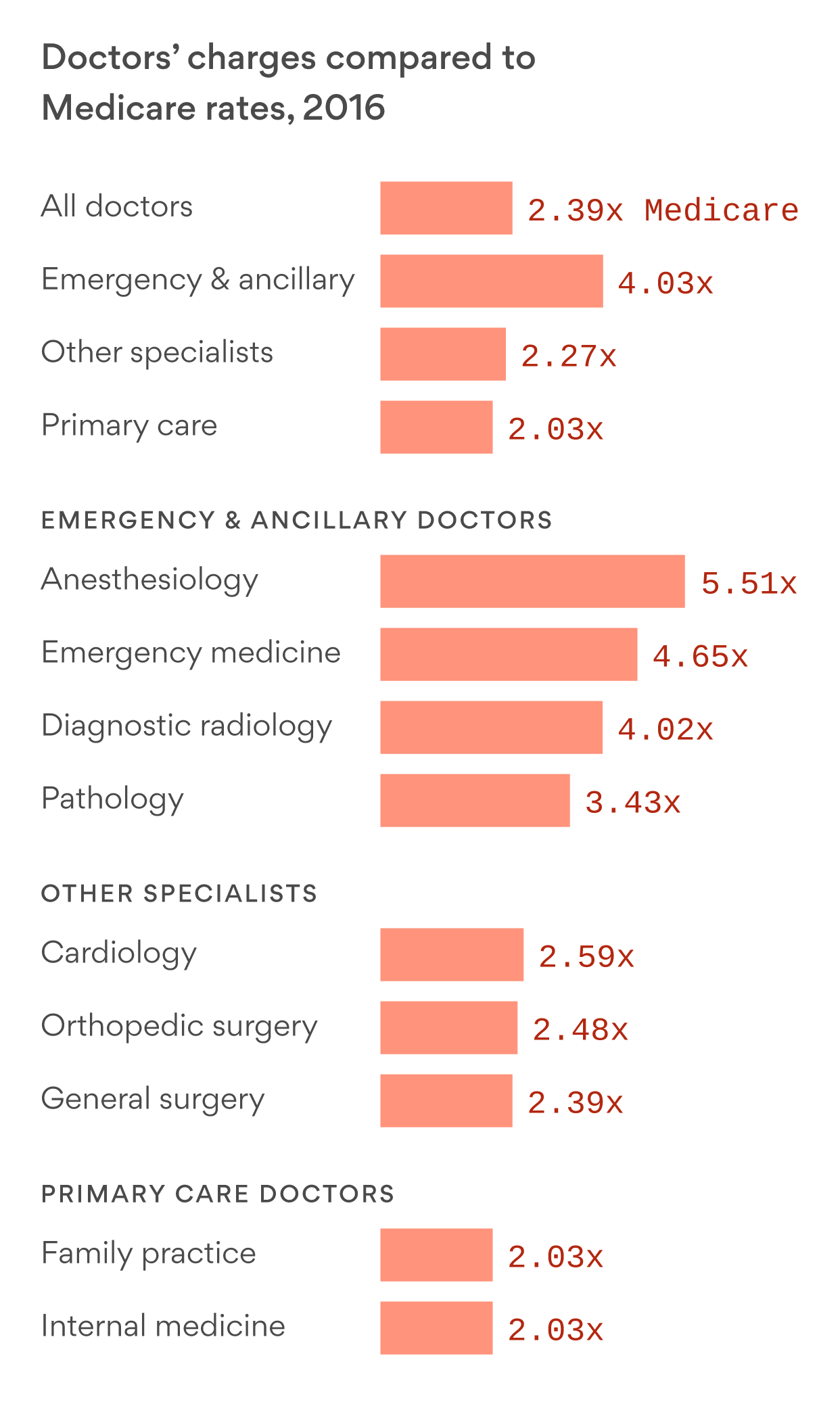 There's no clear political consensus for fixing surprise medical bills