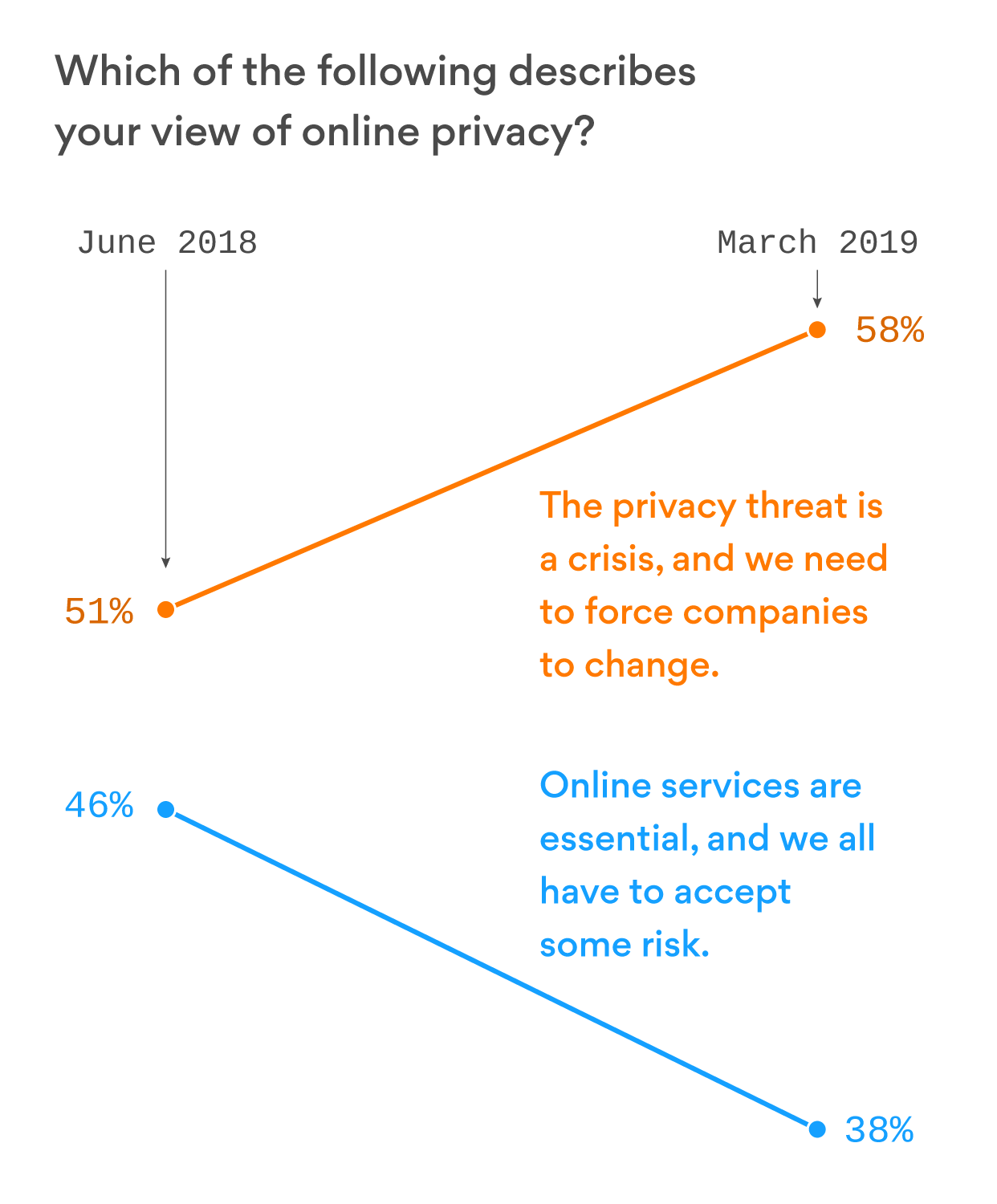 A growing majority now views our online privacy as a crisis