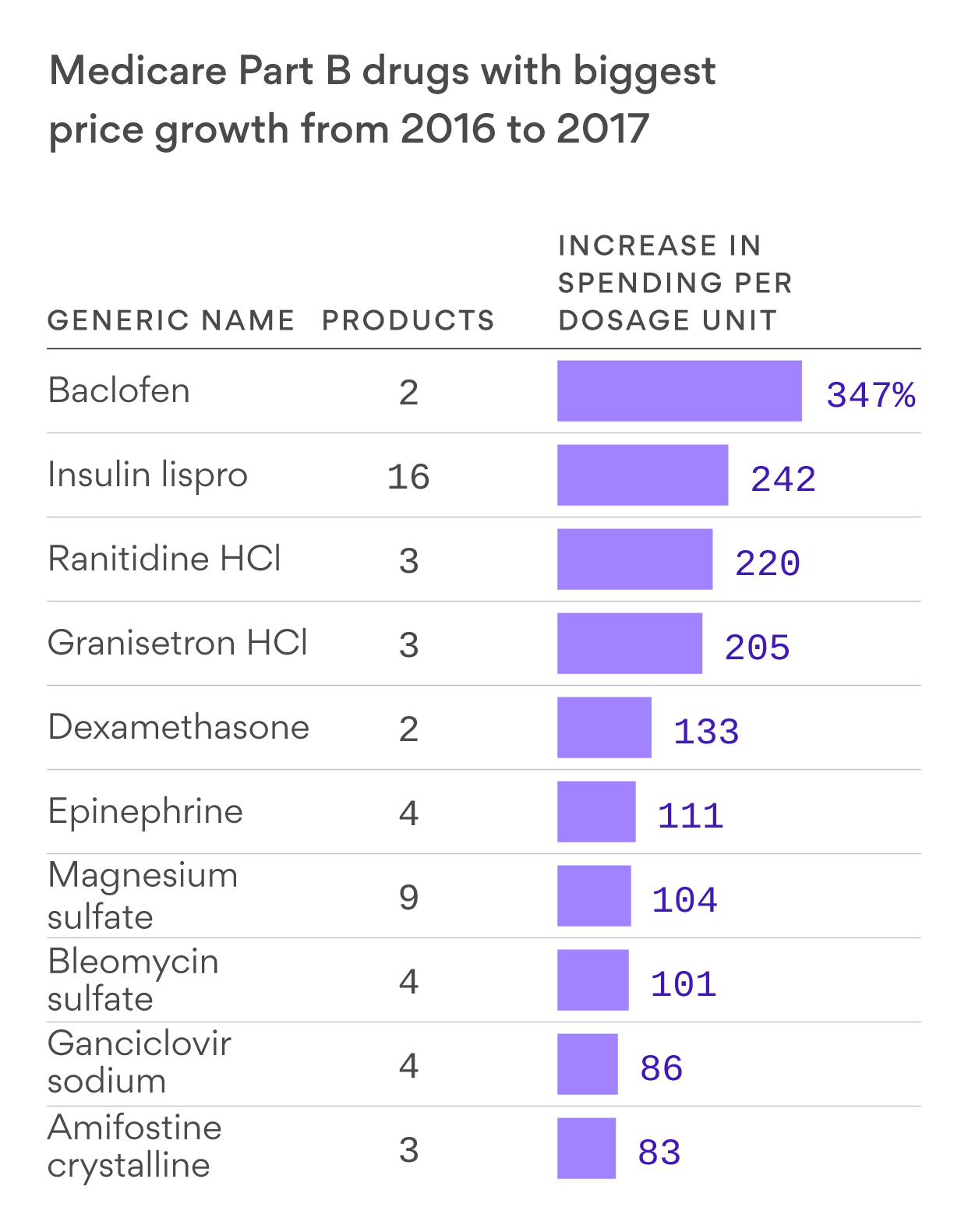 Competition doesn't always drive down drug prices