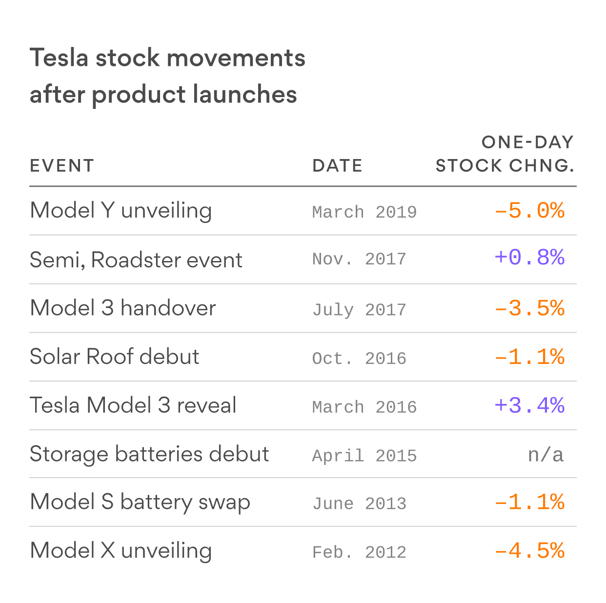 The Model Y was Tesla's least popular unveiling yet with investors