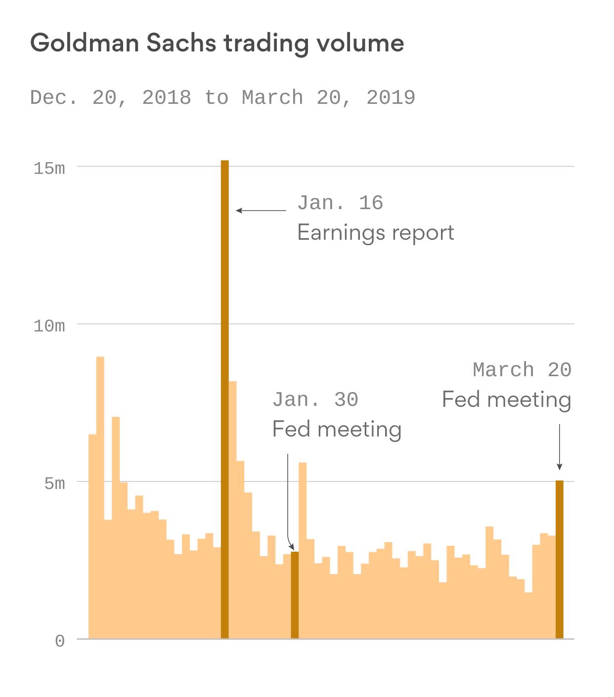 Bank stocks face big losses on big trading volumes, with Goldman Sachs at the bottom