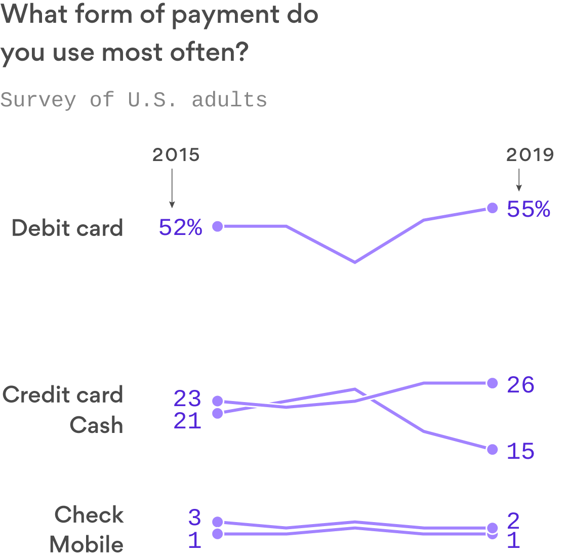 Americans use mobile payments less than checks, thanks to distrust of Big Tech