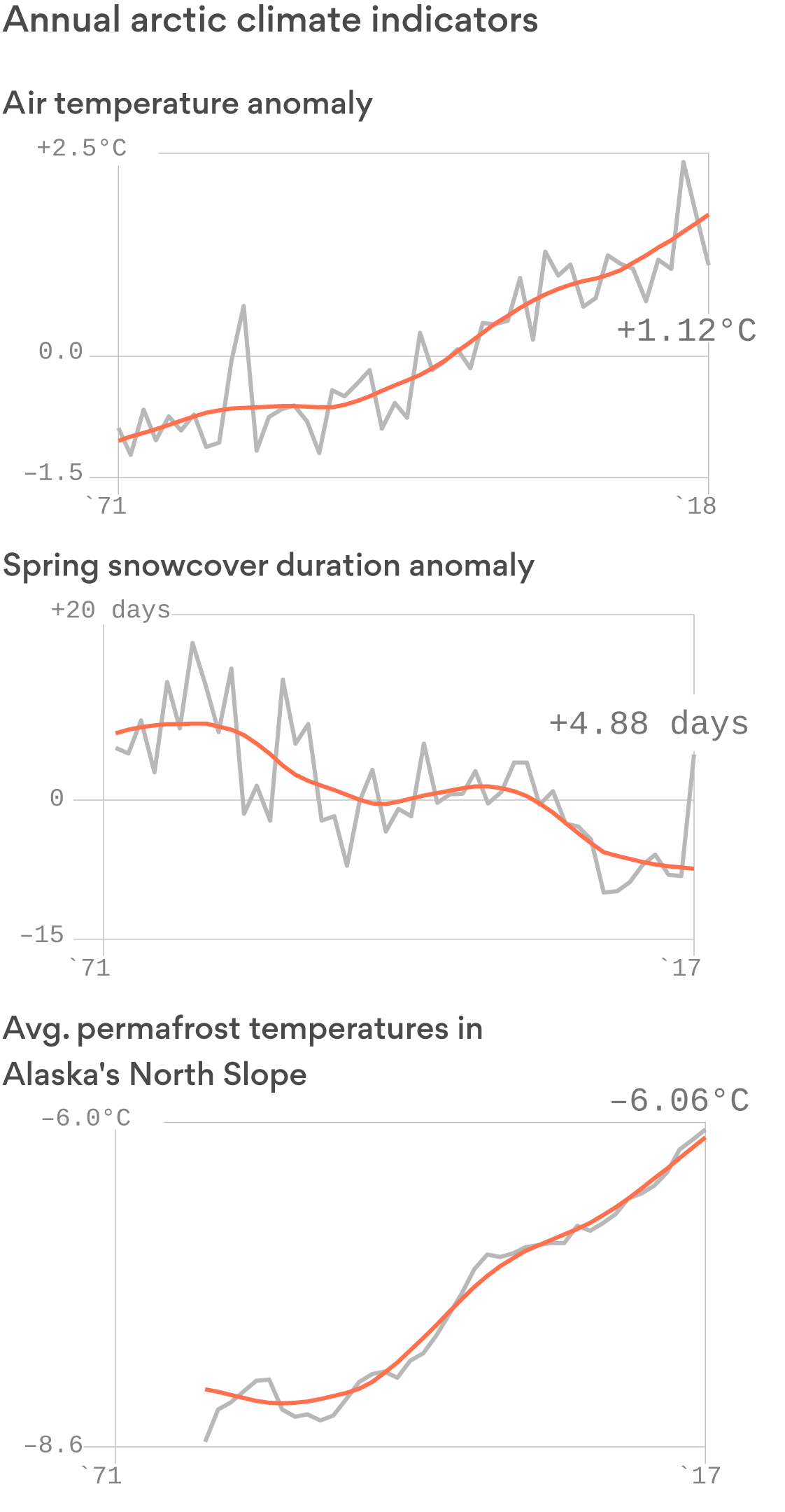 The new, changing Arctic climate favors a baked Alaska