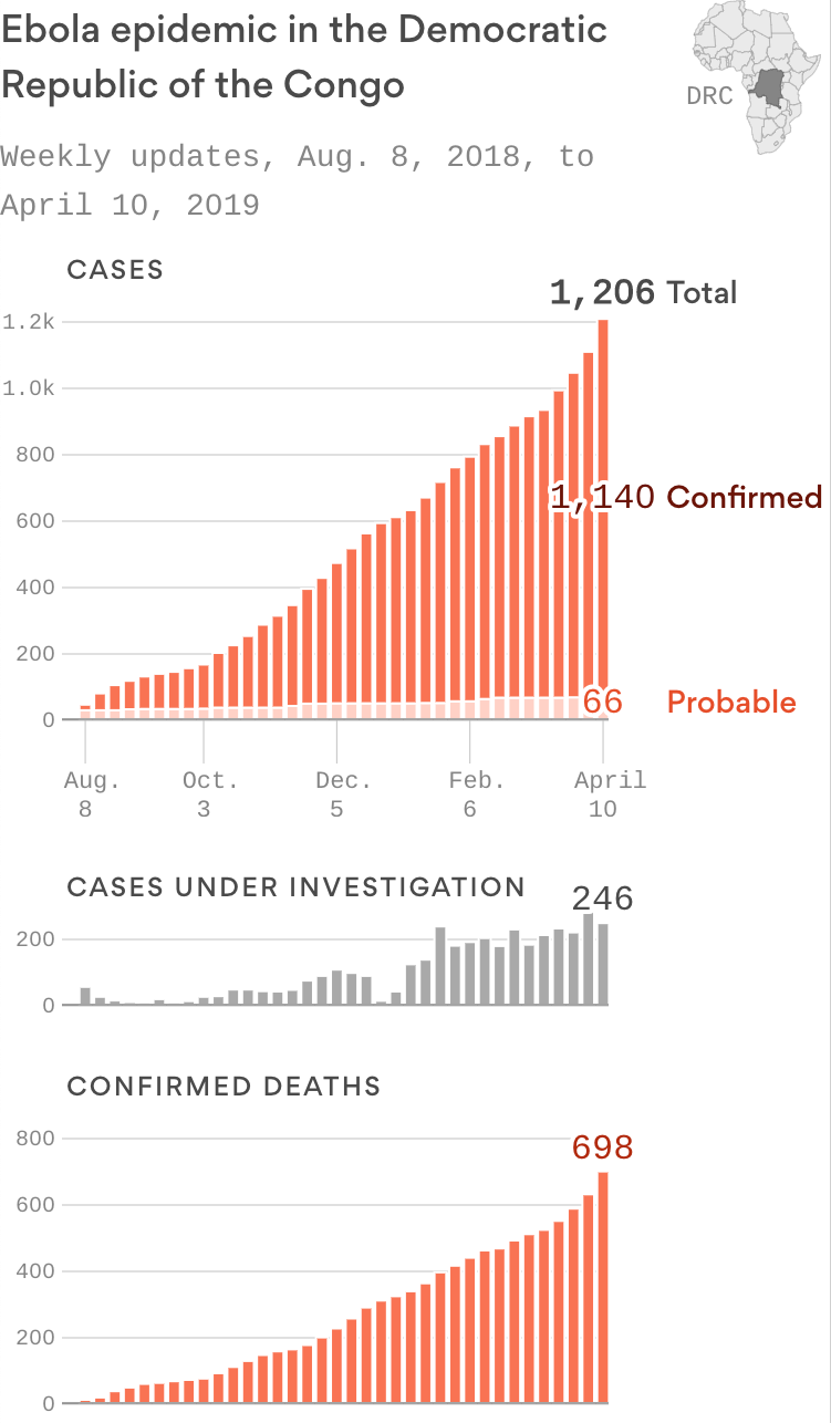 Despite spike in cases, WHO declines to declare health emergency over DRC Ebola outbreak