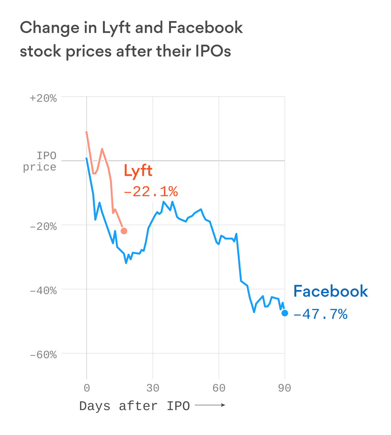 Lyft wants to point to the early trials of Facebook's stock to reassure its investors