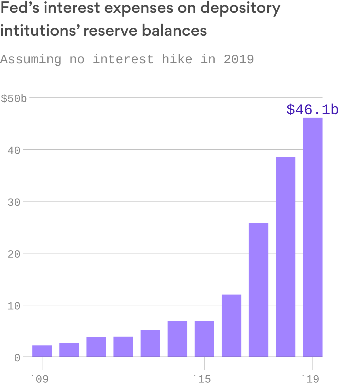 The Fed will pay $46 billion in interest payments on bank's reserve balances this year
