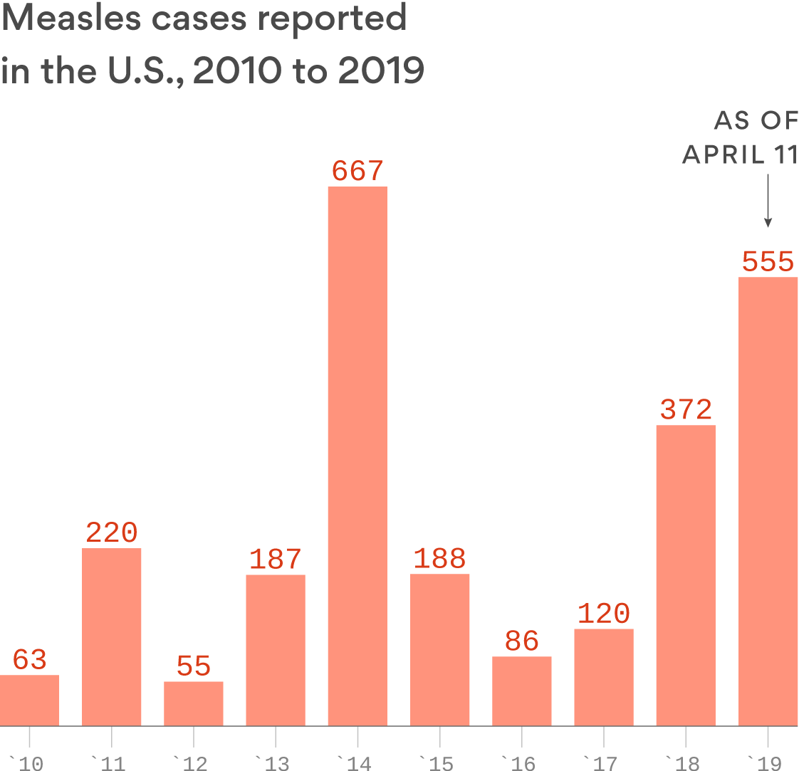 Alarming measles trends: U.S. reports 90 new measles cases last week alone, while WHO report shows global spike