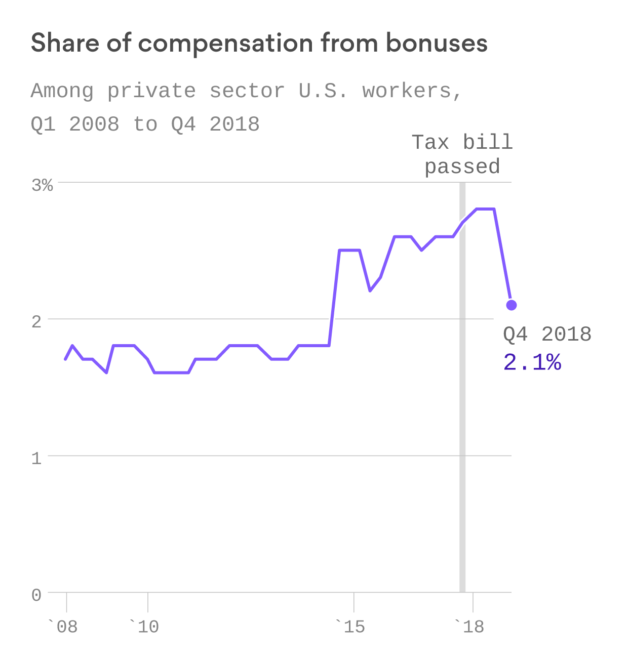 Americans have gotten $0.01 more in bonuses since Trump's tax cuts