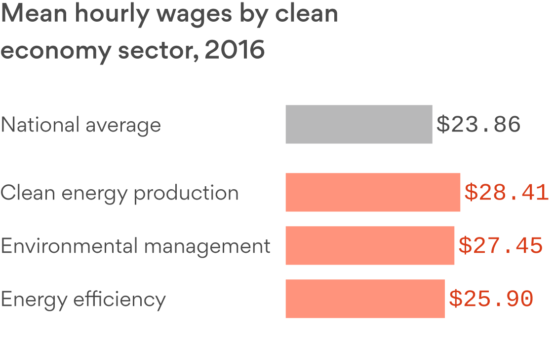 "You don't need a degree for a well-paid green energy job, but the field is ""dominated"" by men"