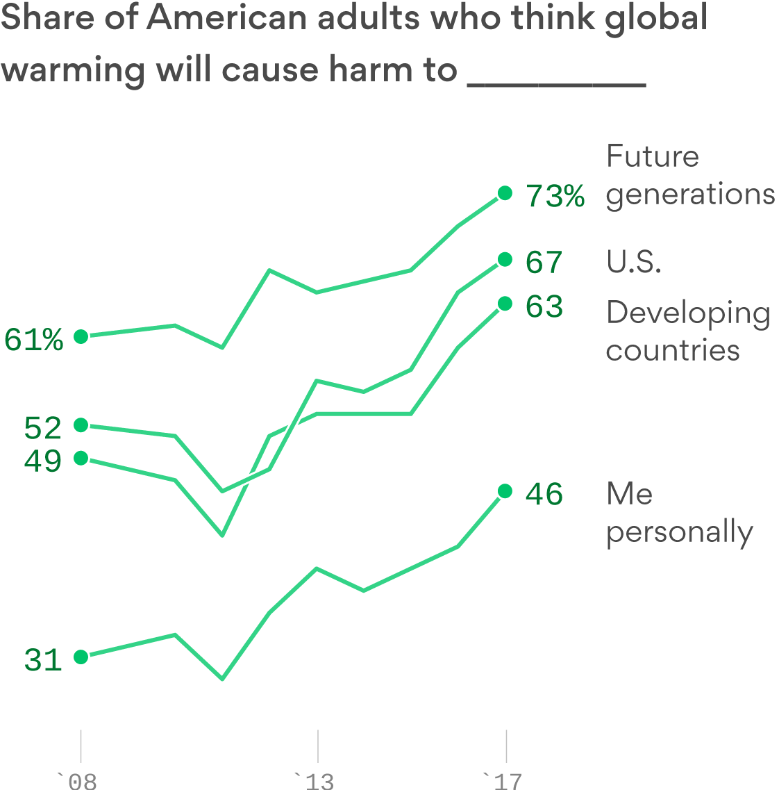 Less than half of American adults think global warming will harm them personally