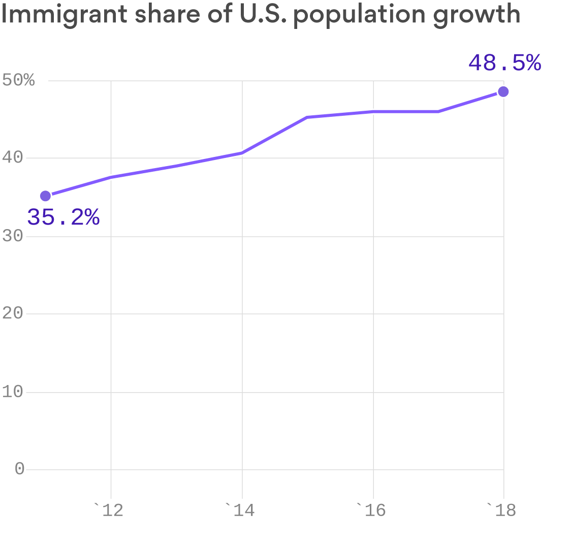 A growing nation of immigrants