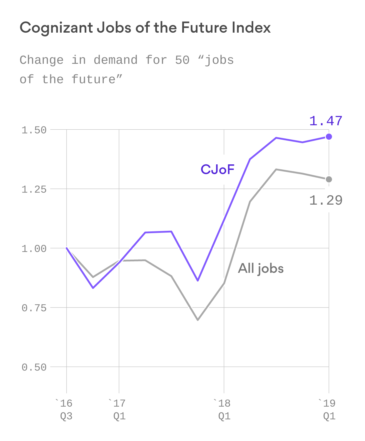Jobs of the future slow with economic cooling