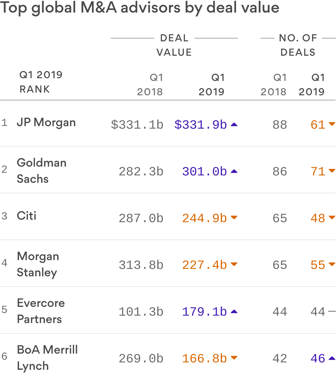 JP Morgan and Goldman Sachs led the way on deal value among M&A advisers in Q1 2019