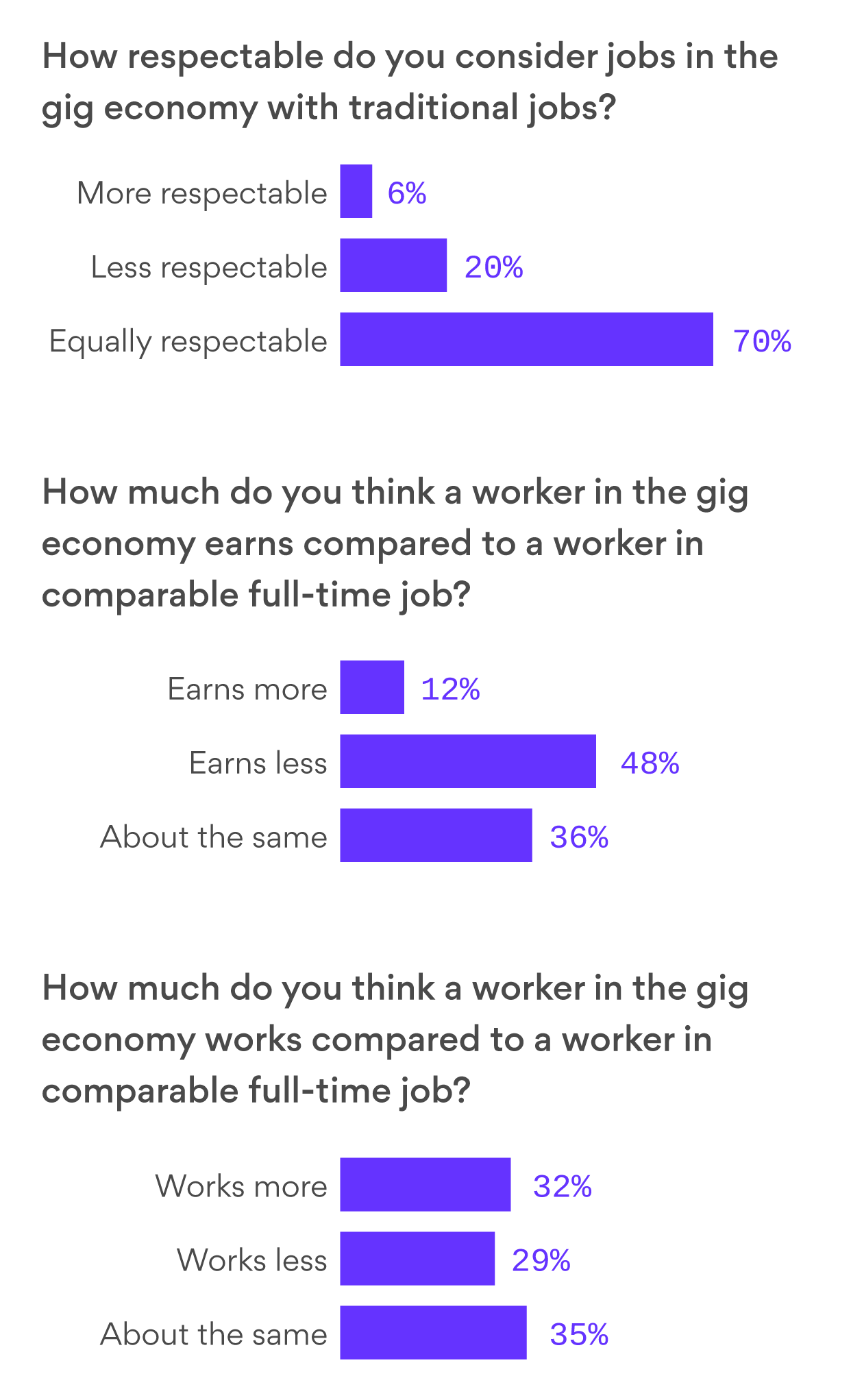 An overwhelming majority believe gig economy jobs are as respectable as traditional jobs