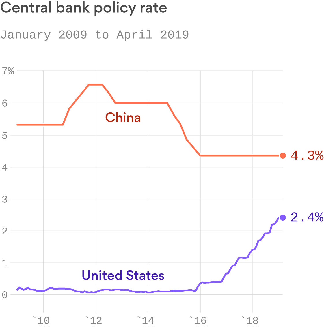 Making sense of Trump's tweet about the Fed's interest rates and China
