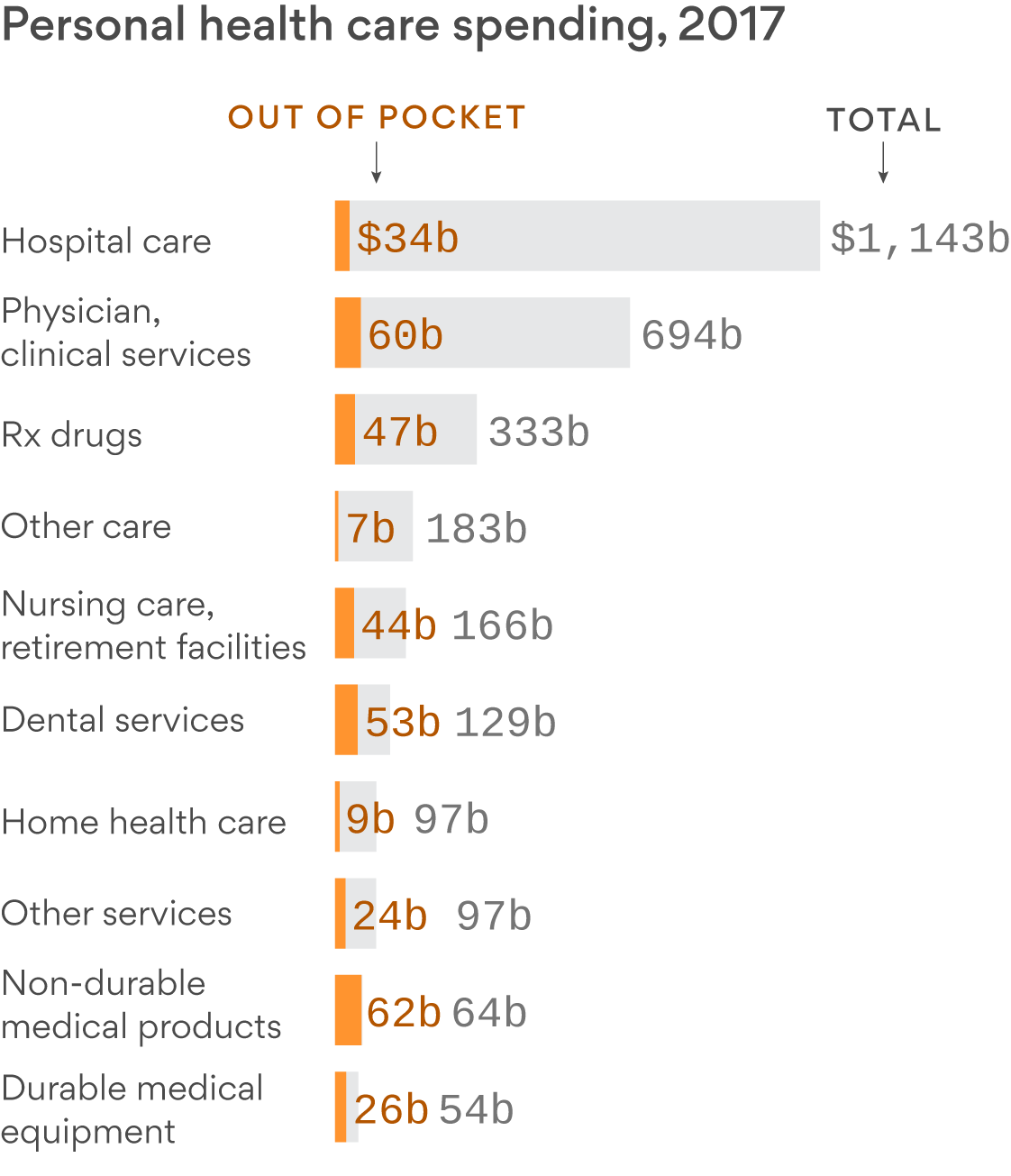 Your health care dollars probably aren't going where you think they are