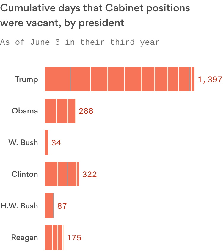 Trump's empty Cabinet positions have exceeded any recent president, and it's not even close