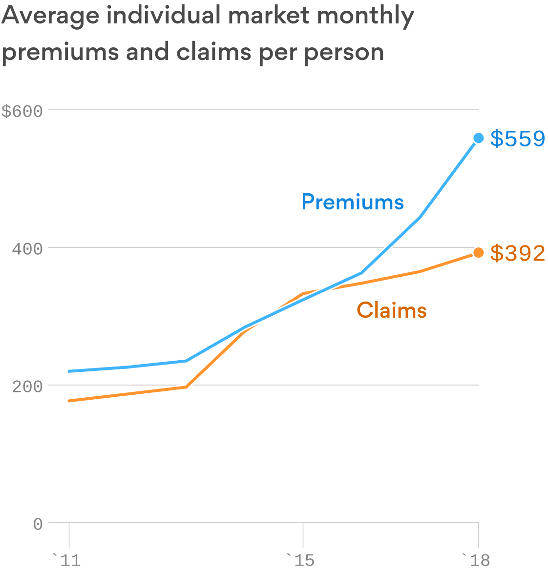 Health insurers are thriving in the individual market, despite worries over Trump's policies