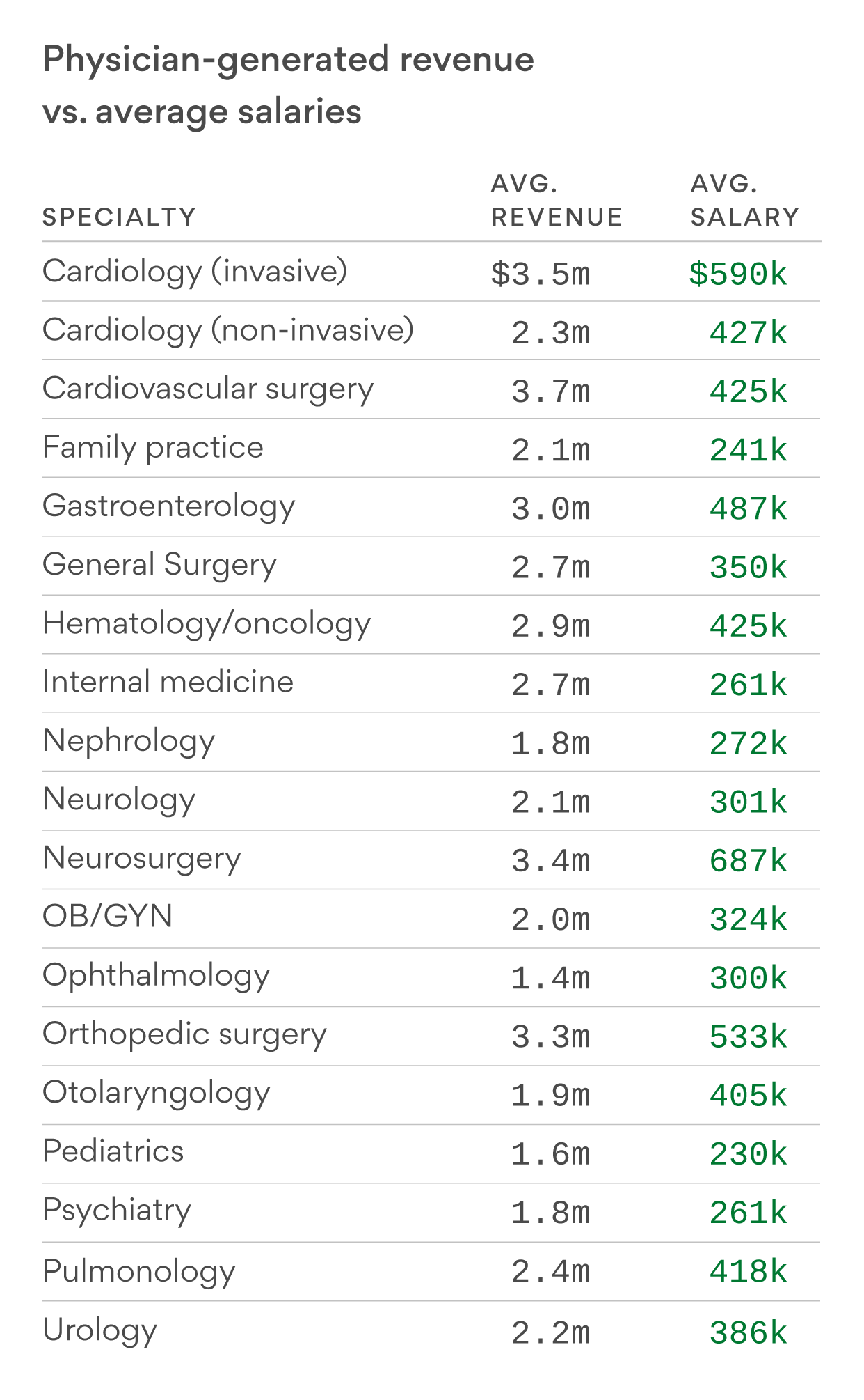 Doctors bring in a lot of money for hospitals