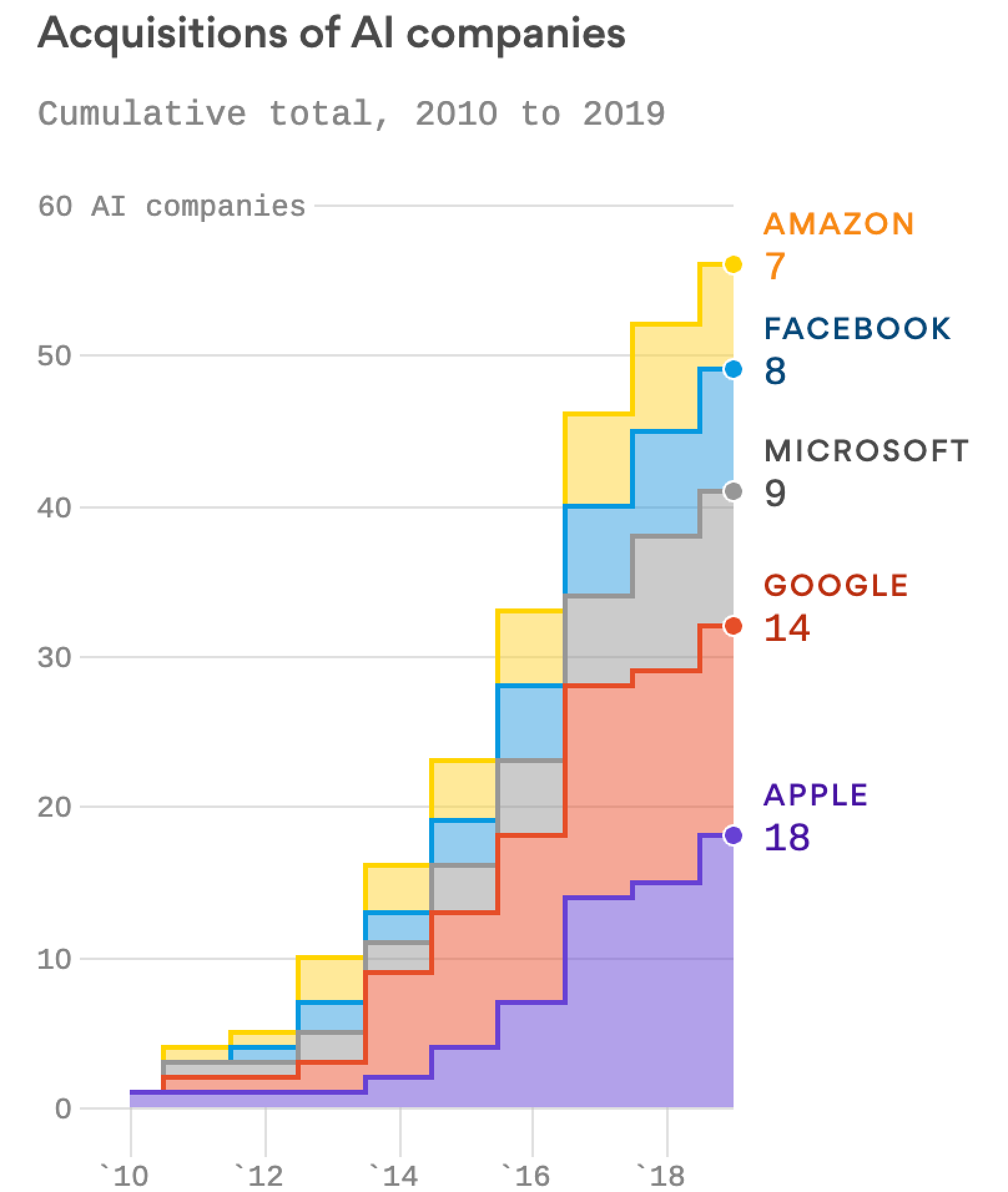 Apple, Google scrap for scarce AI expertise with more than 50 acquisitions since 2010