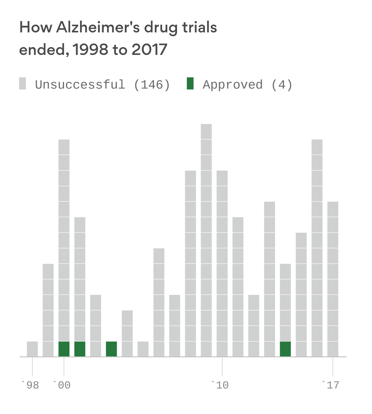 Strikeouts on Alzheimer's drugs force companies into dramatically different approaches