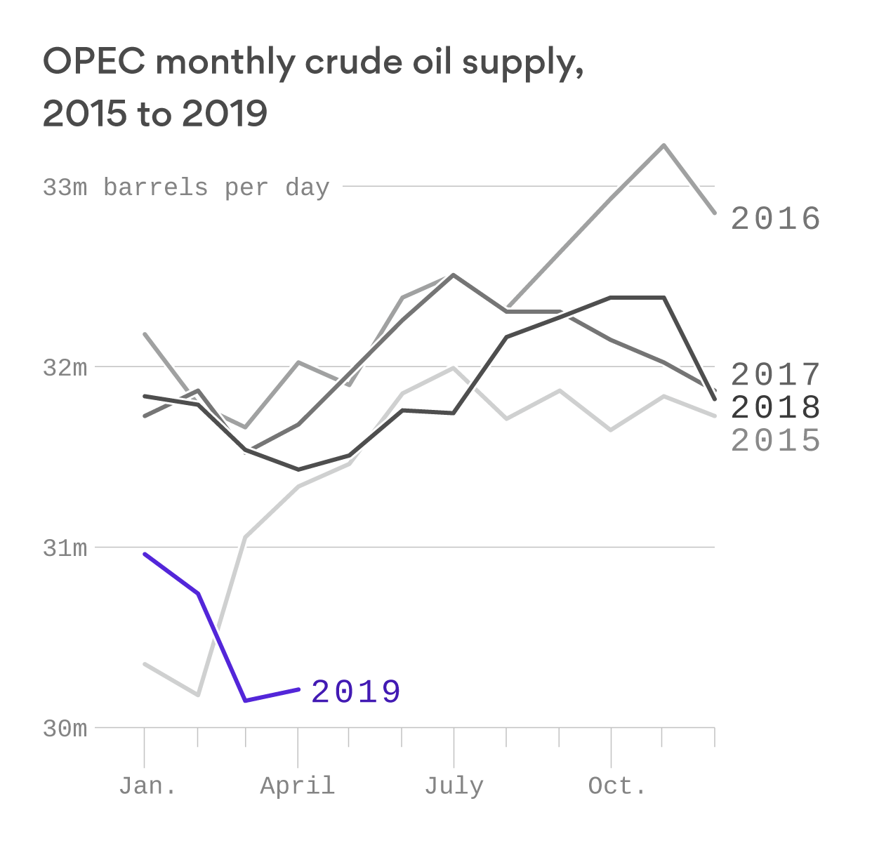 OPEC is massively lowering its production to balance a global oil market rocked by geopolitics