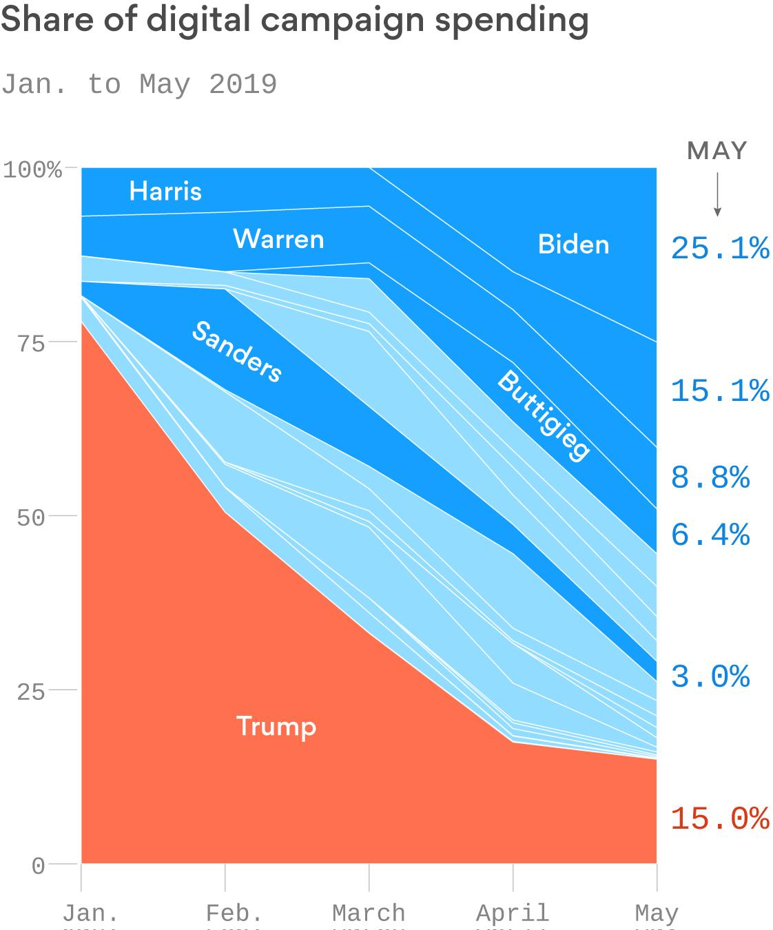 Joe Biden surges past Trump on Facebook and Google spending