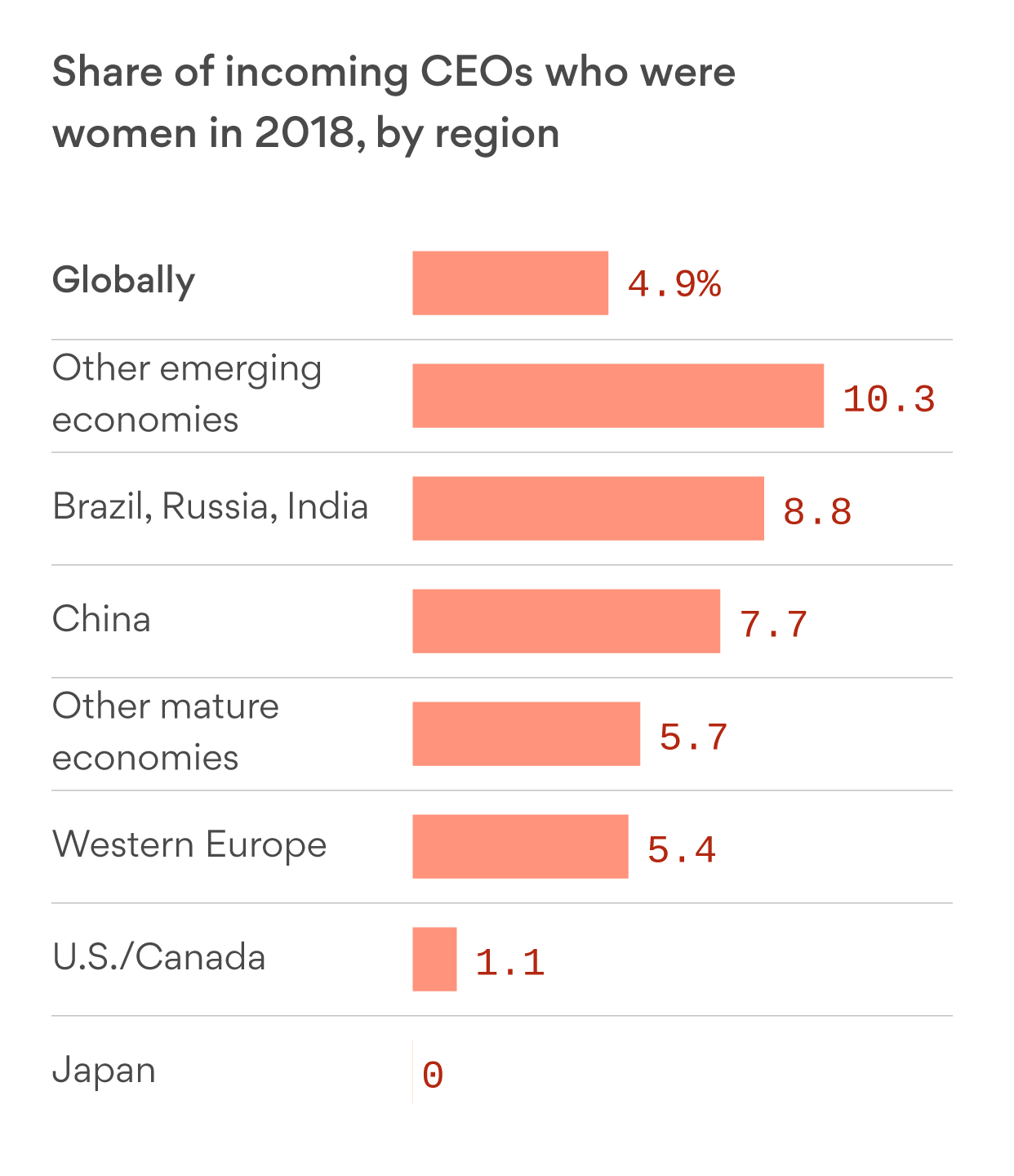 The U.S. lagged behind the rest of the world in hiring women CEOs in 2018