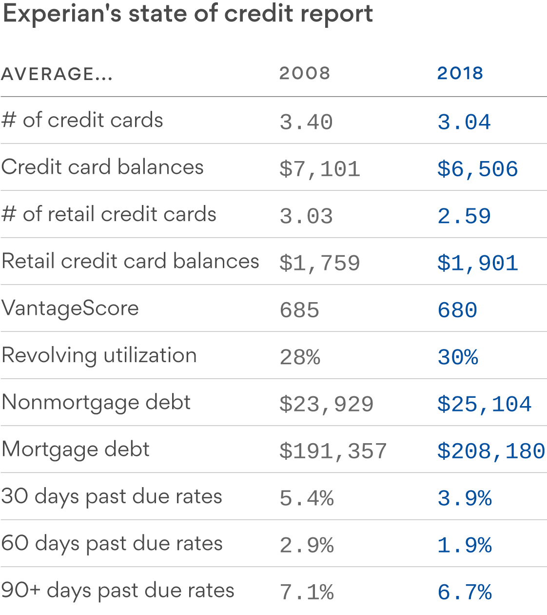 The elderly saw the saw the most significant drop in average credit scores from 2008 to 2018
