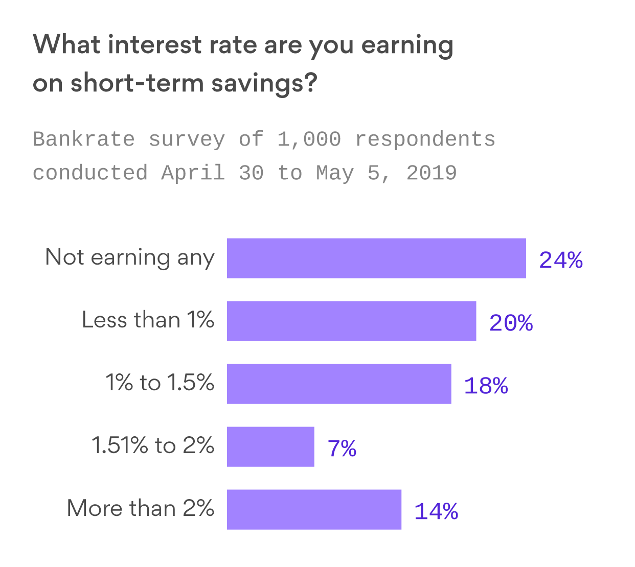 The vast majority of American savers are contributing to a $50 billion mistake