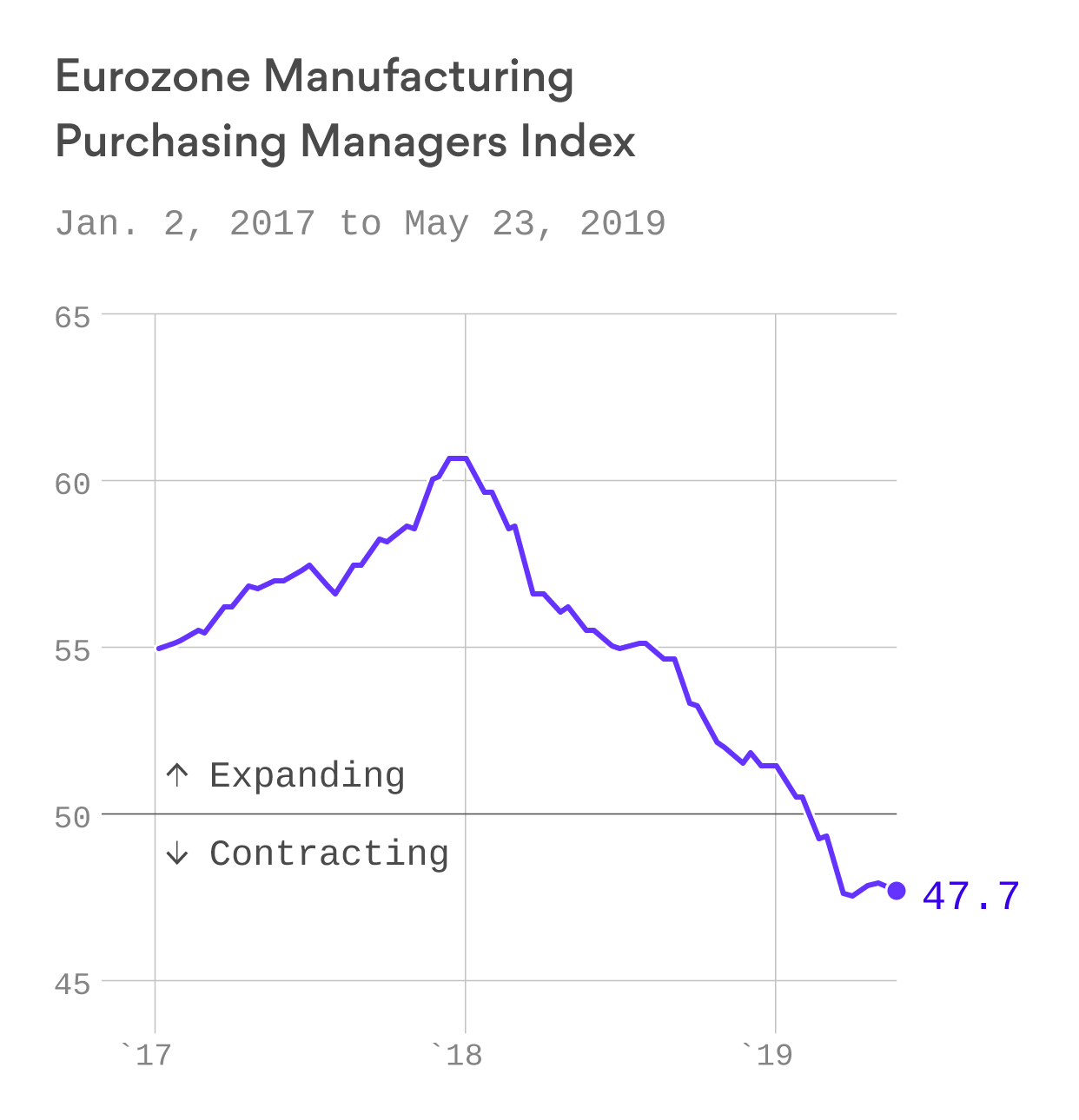 """""""Reason to worry"""": Manufacturing data is weak all over the globe"""