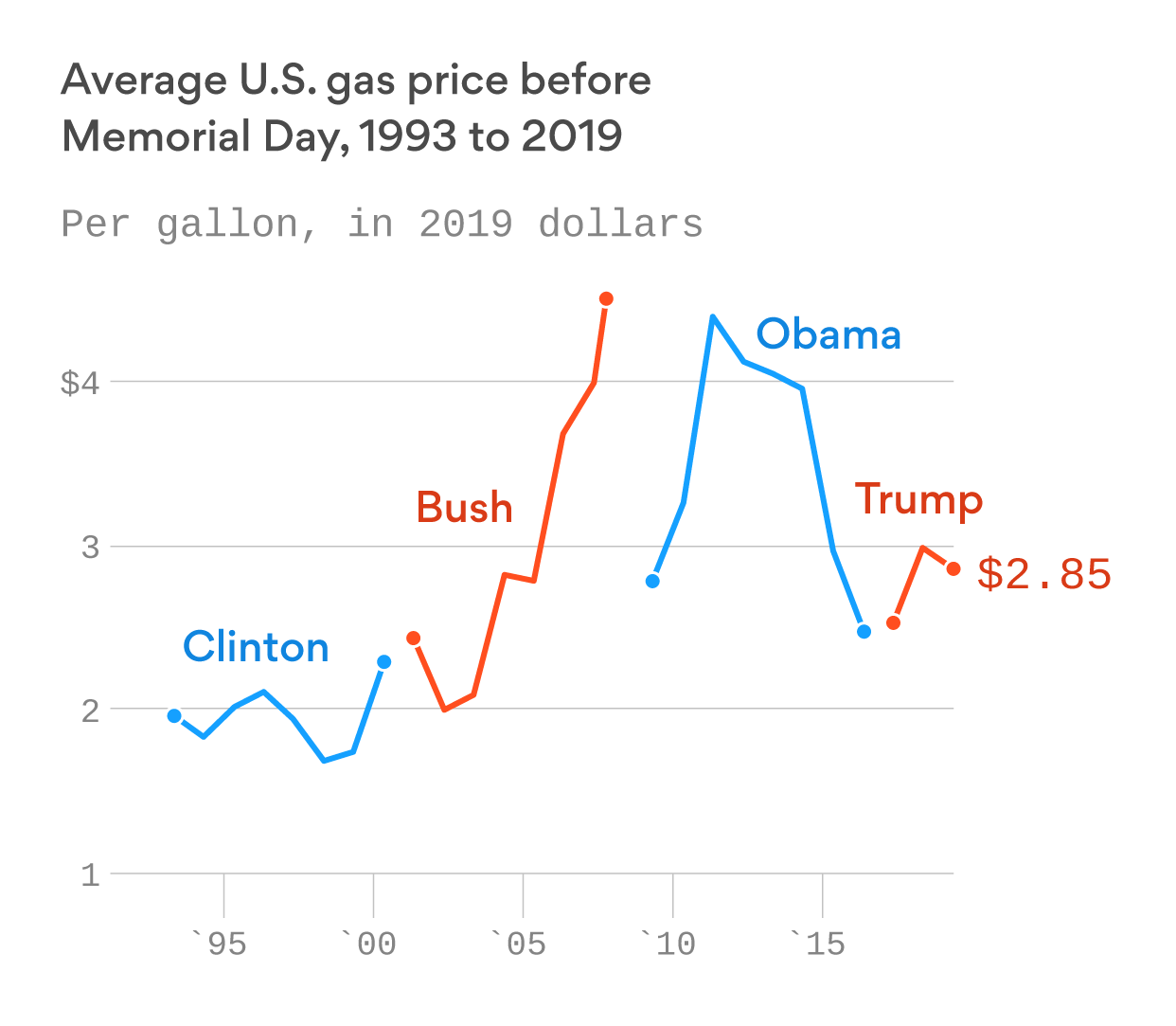Ahead of Memorial Day weekend, low gas prices bring home a cheap win for Trump