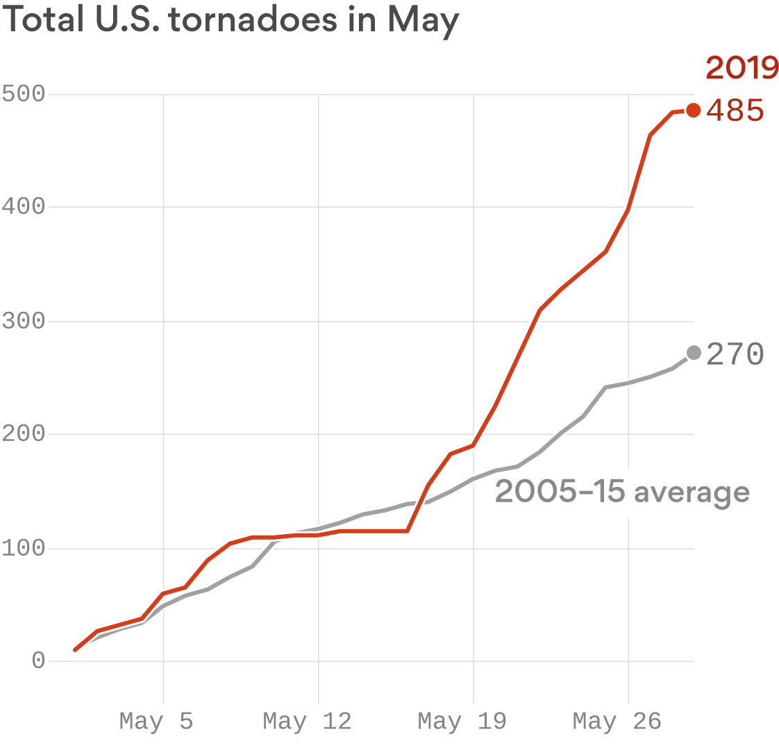 A historic tornado onslaught in central U.S.