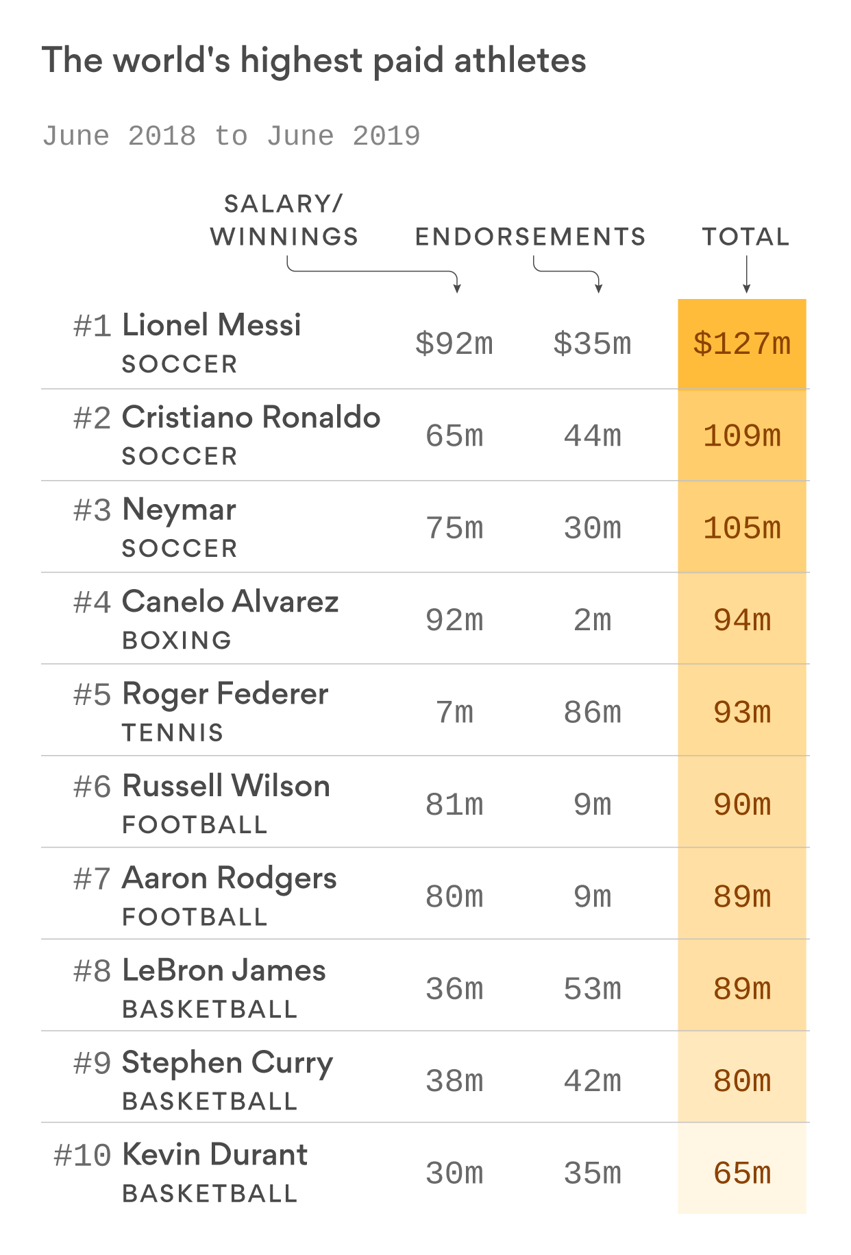 Chart: The world's highest paid athletes