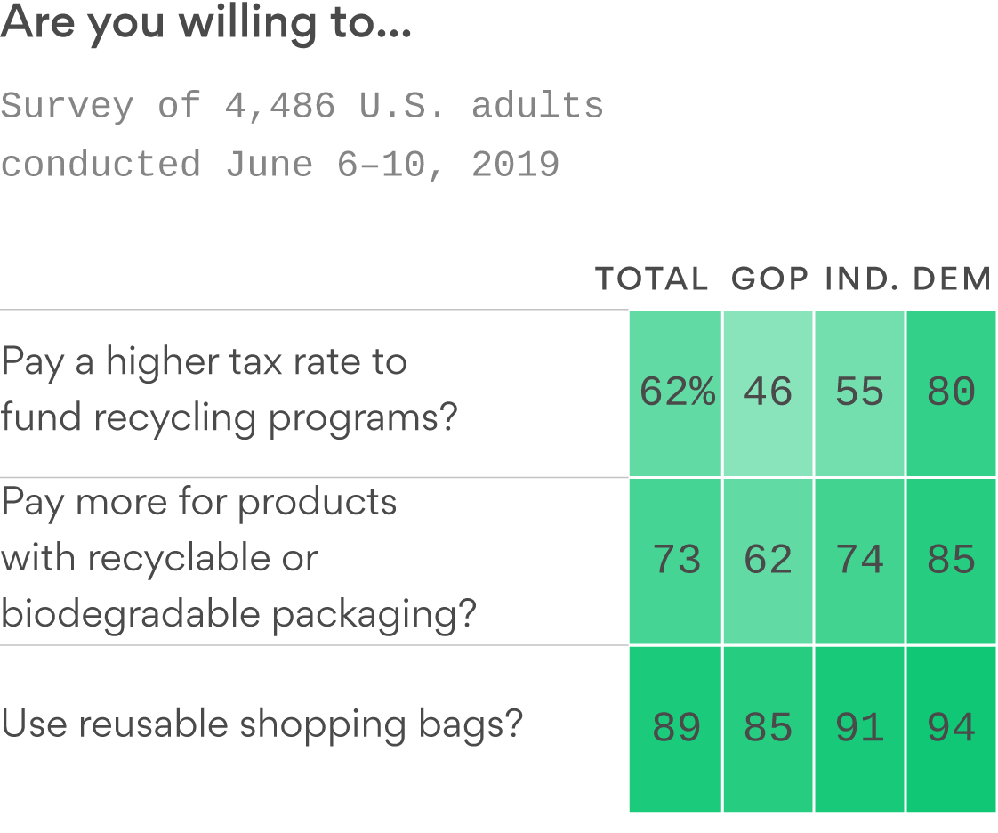 Poll: Democrats are twice as willing as Republicans to fund recycling initiatives