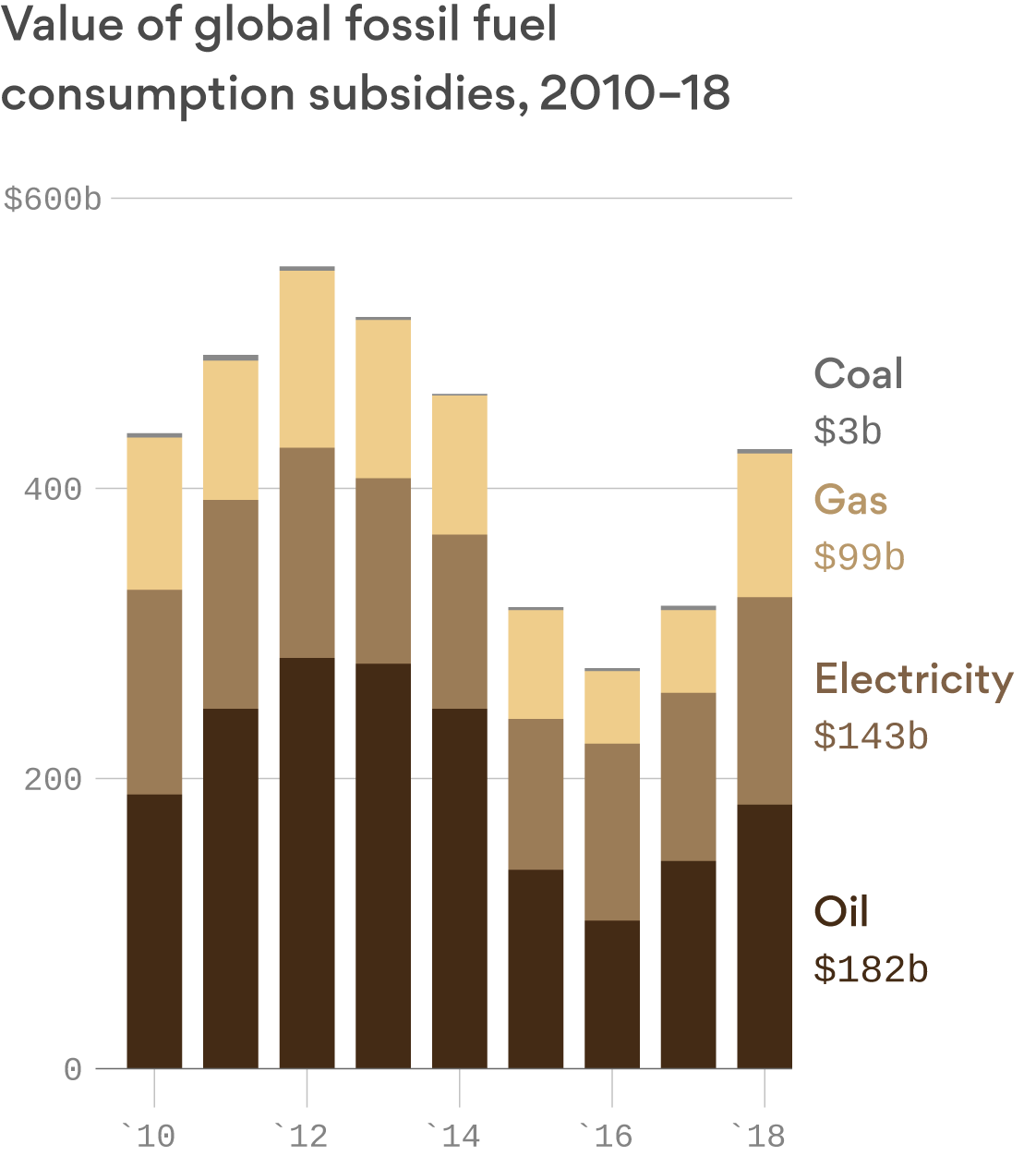 Worldwide subsidies to lower the cost of fossil fuels hit $400 billion in 2018