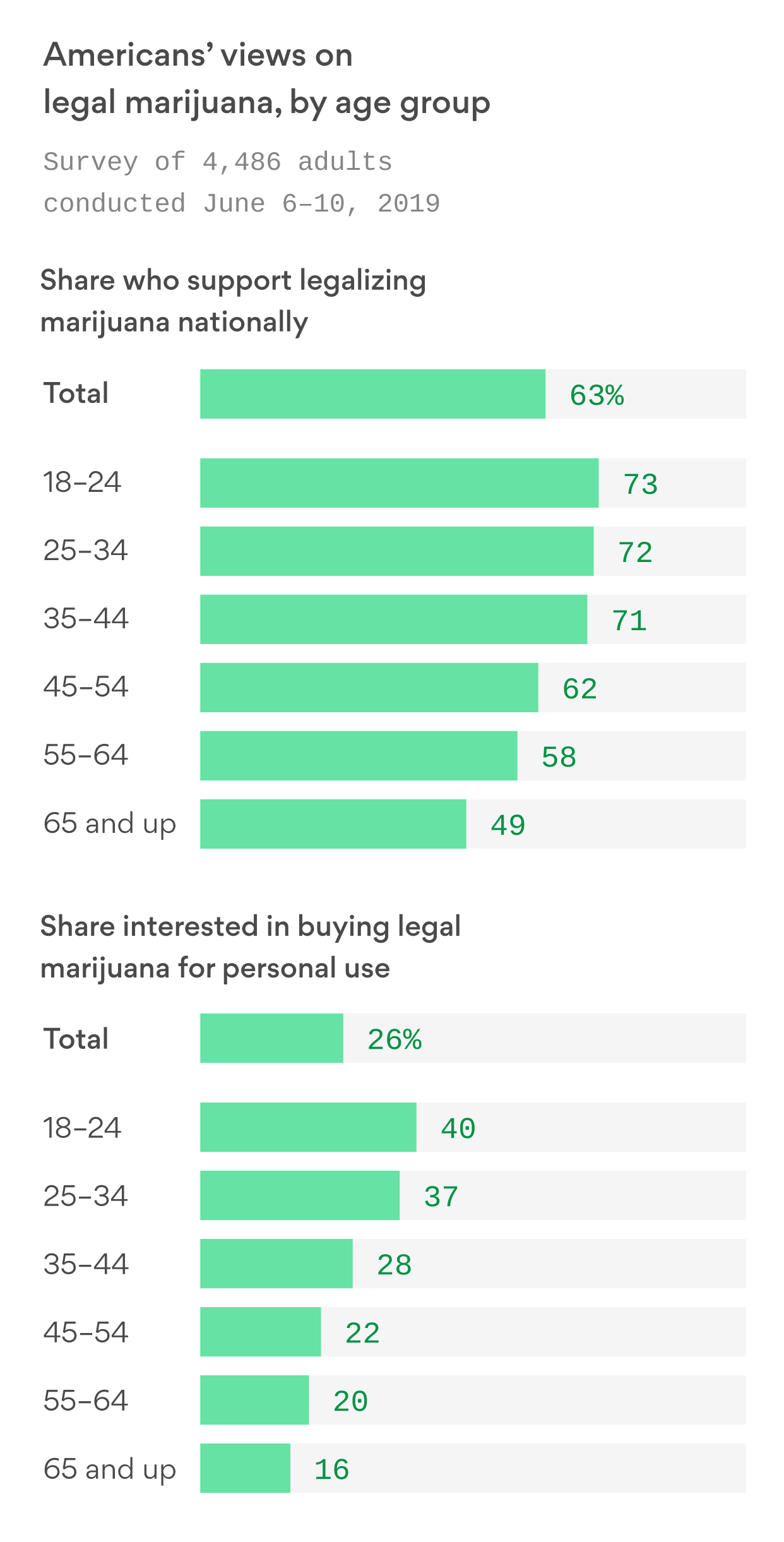 Poll: 63% of Americans support legalizing marijuana